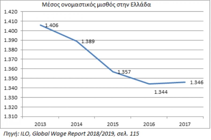 Συνεχίζεται η πολιτική της λιτότητας, παρά τα μερίσματα!, του Λεωνίδα Βατικιώτη